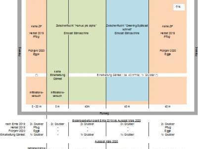 Anlage: schematische Darstellung der Versuchsanlage mit Anmerkungen: